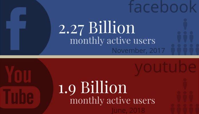 Podíly sociálních sítí na uživatelích