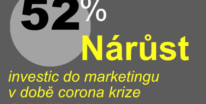 52procentní nárůst marketingových investic v době coronakrize na jaře 2020