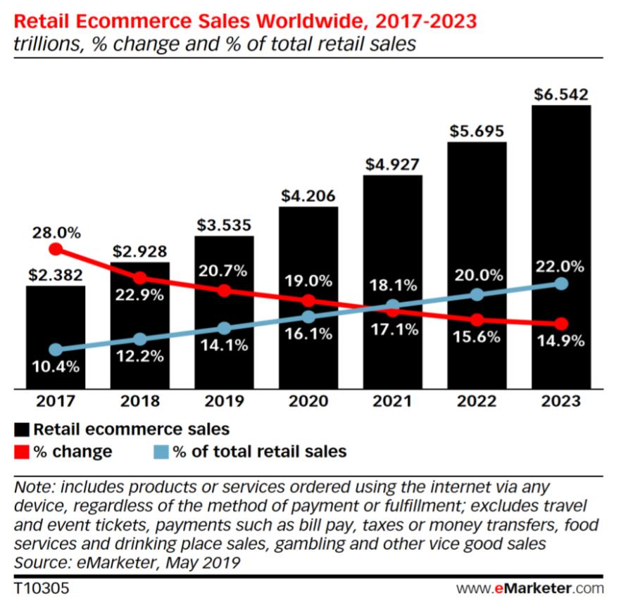 Údaje o růstu prodejů zprostředkovaných na e-shopech a výhled až do roku 2023