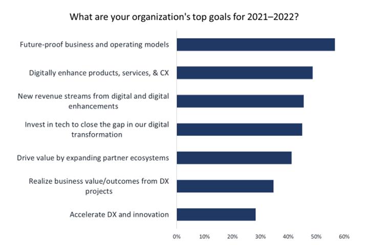 Digitalizace společností a služeb